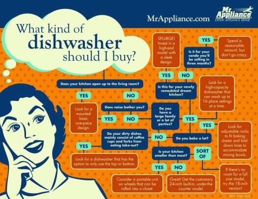 What kind of dishwasher to buy infographic from Mr. Appliance